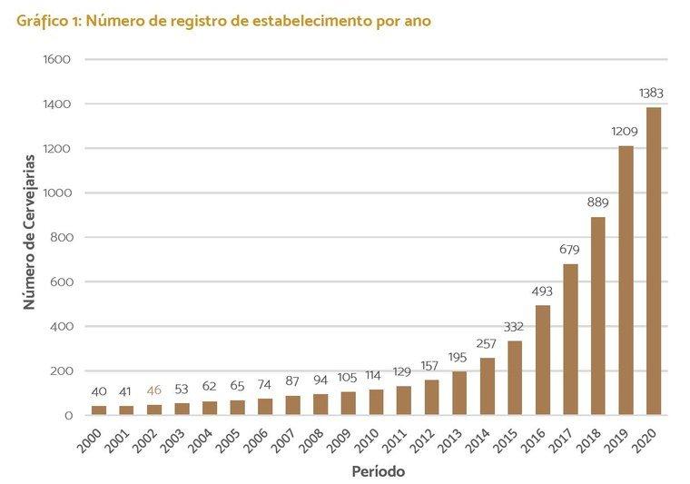 grafico explicativo sobre a situação de cerveja em terras brasileiras